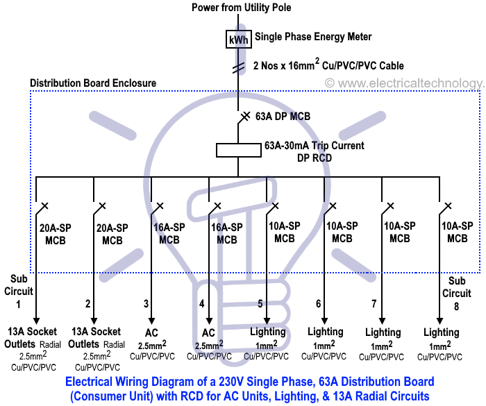Wiring Of The Distribution Board With Rcd Single Phase Home Supply Distribution Board Single Line Diagram Distribution