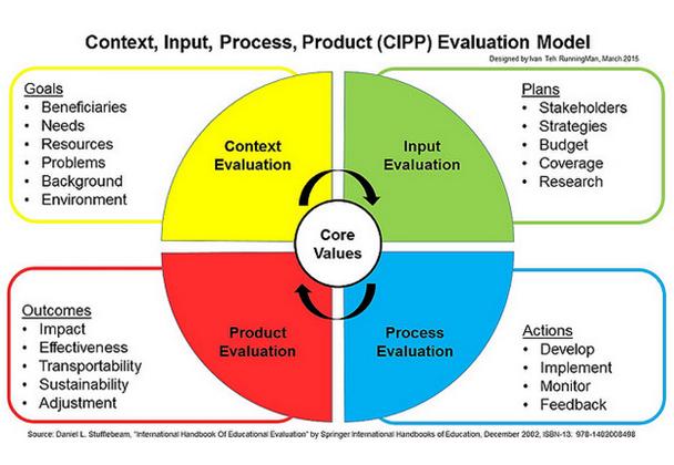 cipp ealuation model
