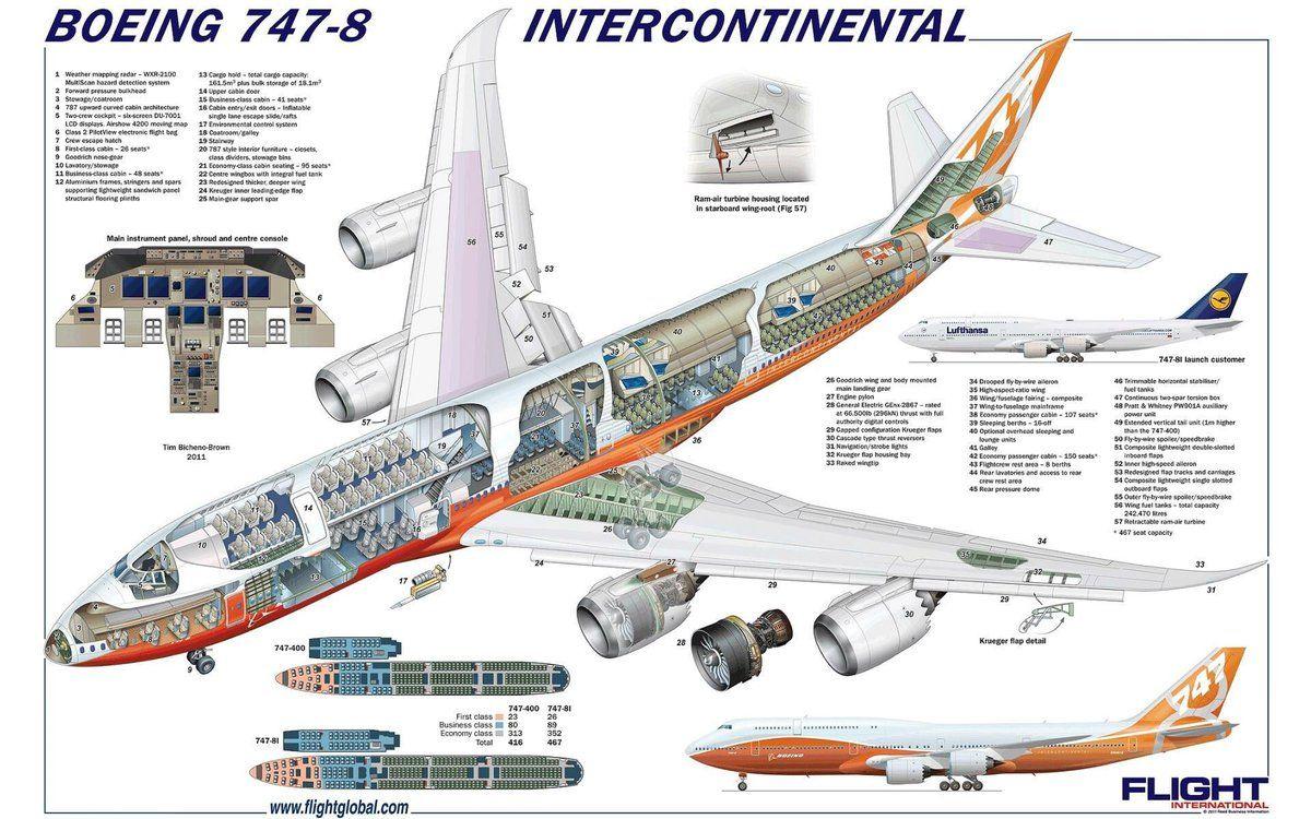 Boeing 747-8 | Aircraft Cut-Aways (Tim Hall, Max Millar, Frank ...