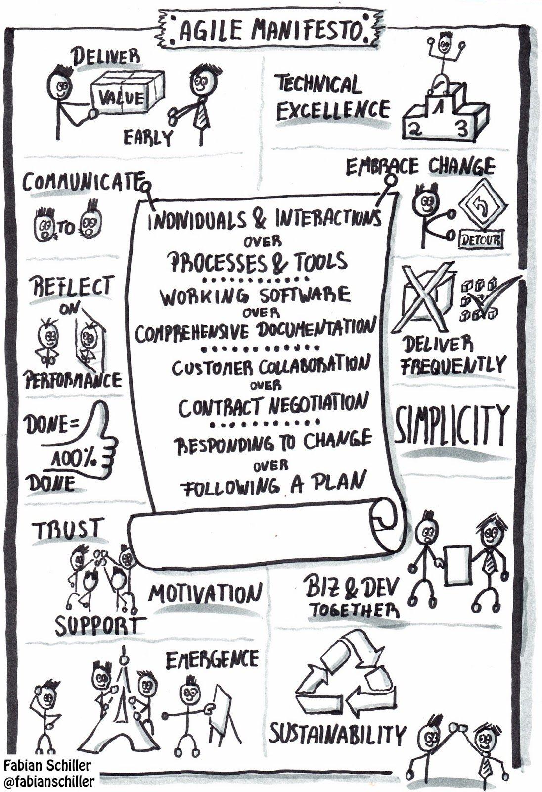 Agile Manifesto On One Page Agile Project Management Agile Project Management Templates Agile Process