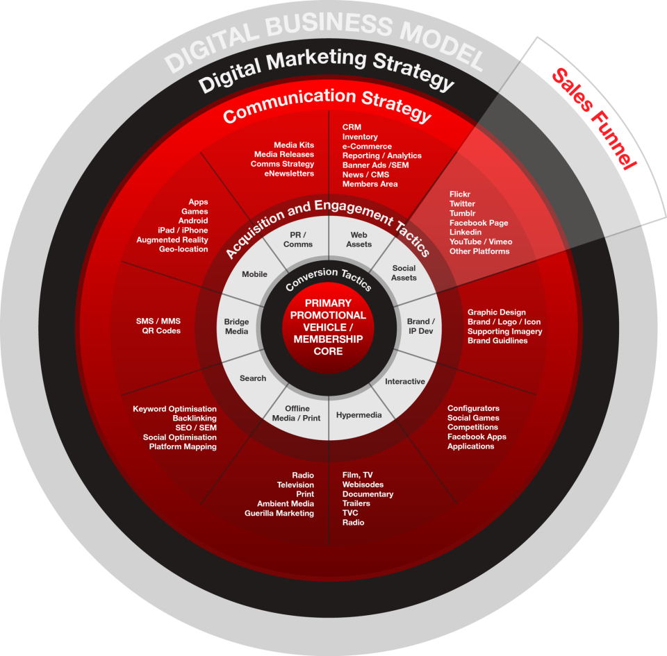 digital business model  digital marketing strategy