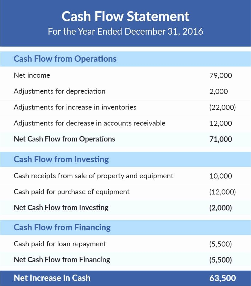 50 Inspirational Personal Cash Flow Statement Template In 2020