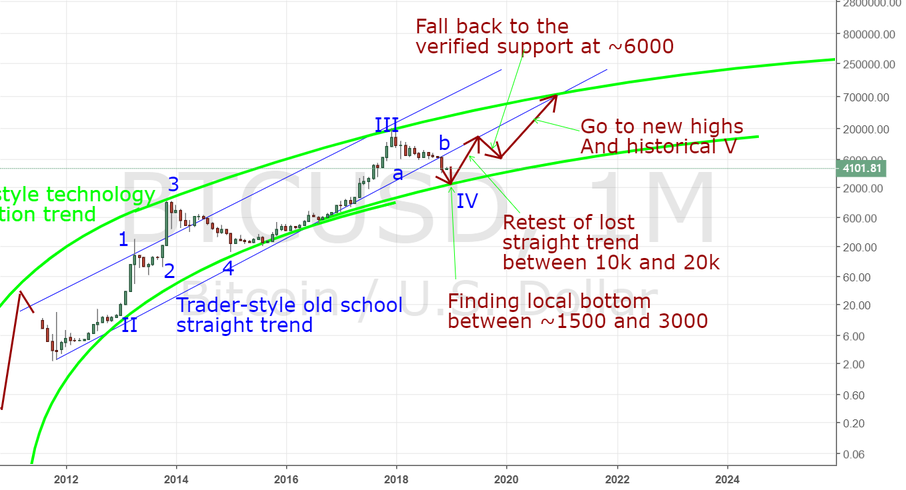 New Long Term Prediction As I See It Now Predictions One Year Ago All About Time