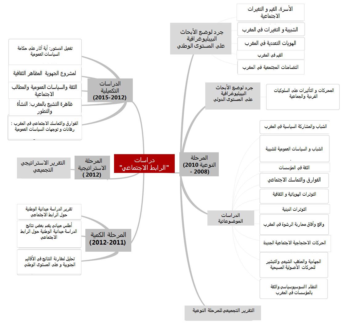 الرابط الاجتماعي المعهد الملكي للدراسات الإستراتيجية Fraise