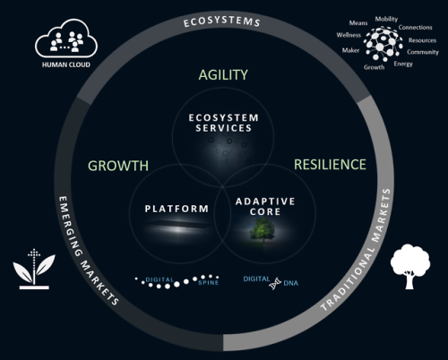 cyberlabe:At the Heart of Digital Transformation