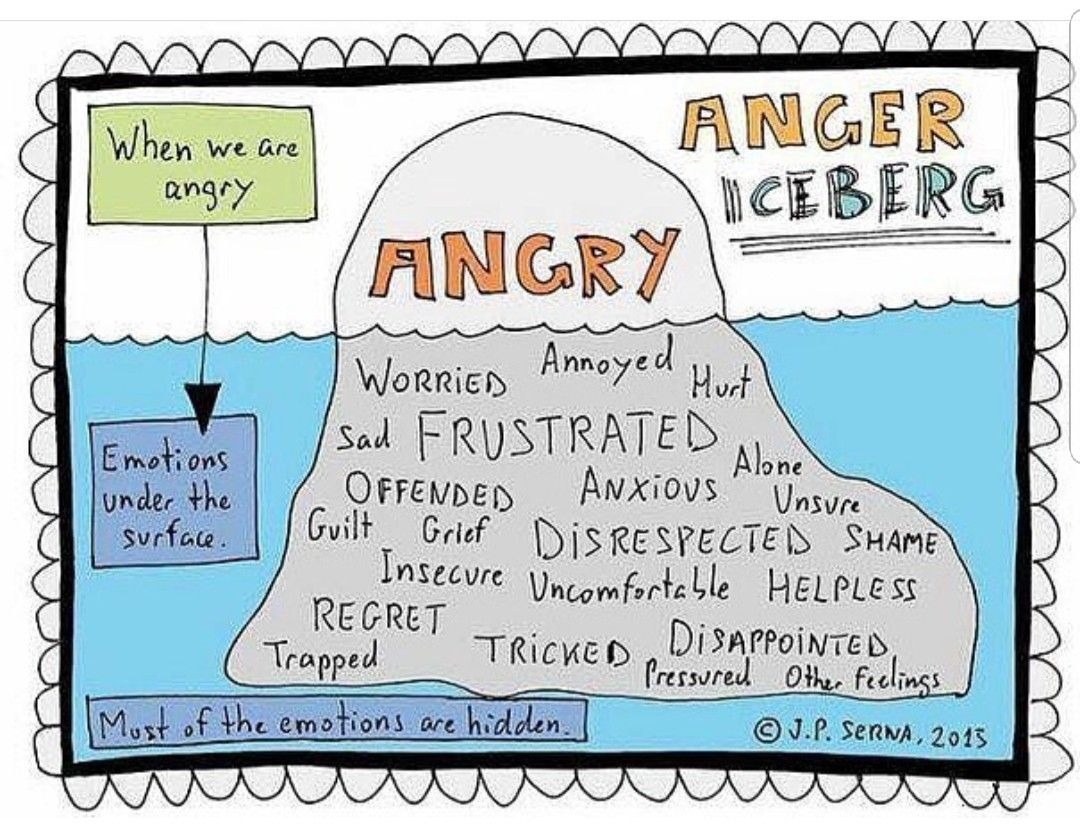 Pin By Leesa Voris On All Of Me Anger Management Activities Anger Social Emotional Learning