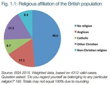 More evidence of the massive decline in uk religious affiliation and more evidence of the massive decline in uk religious affiliation and increasing rejection of religion britain can no longer honestly claim to be a altavistaventures Images