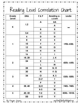 Leveled Text Correlation Chart Reading Level Chart Lexile Reading Levels Guided Reading Levels