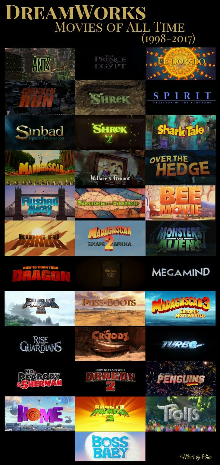 Dreamworks movies of all time 19982017 dreamworks