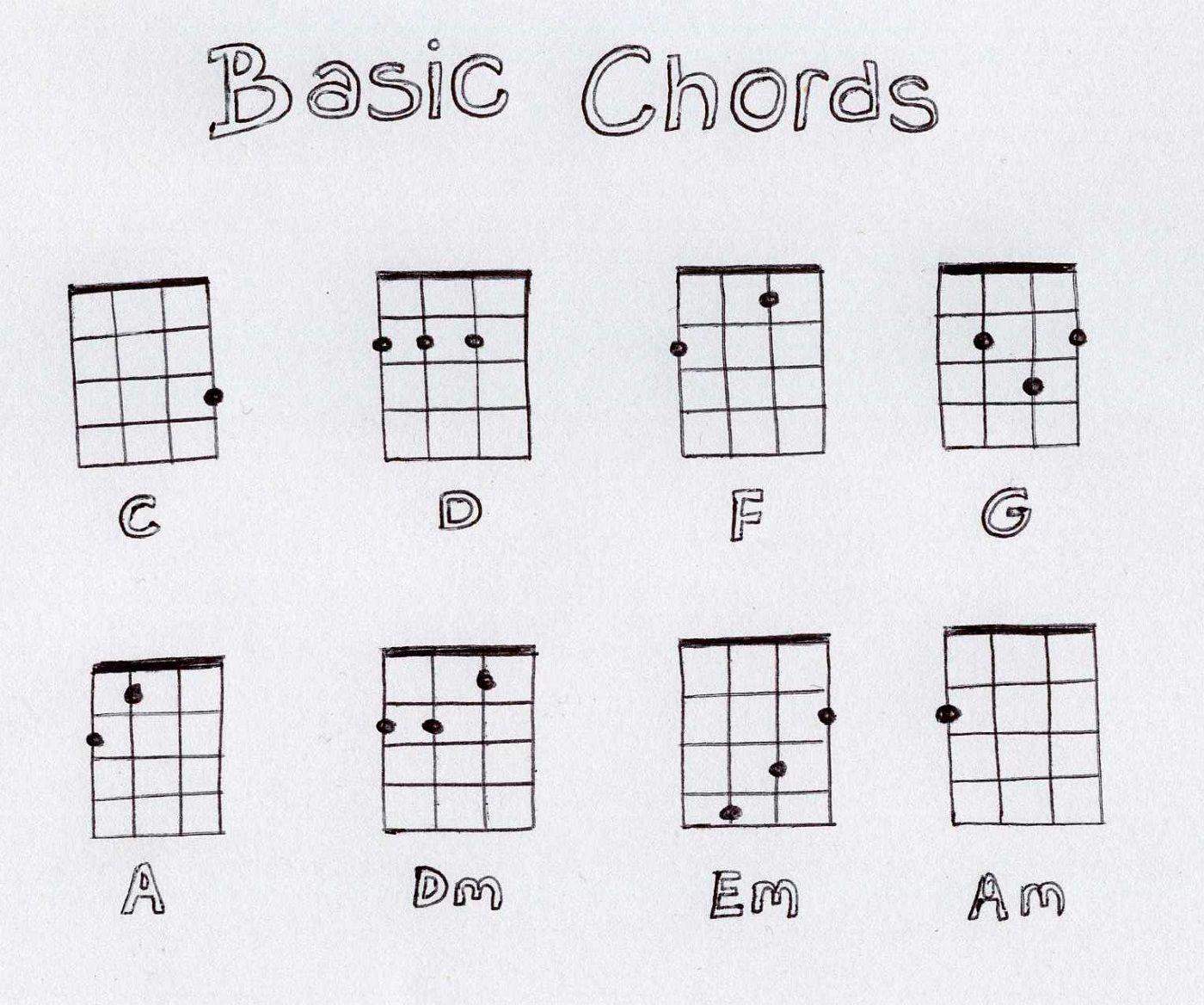 Image result for basic ukulele chord chart printable