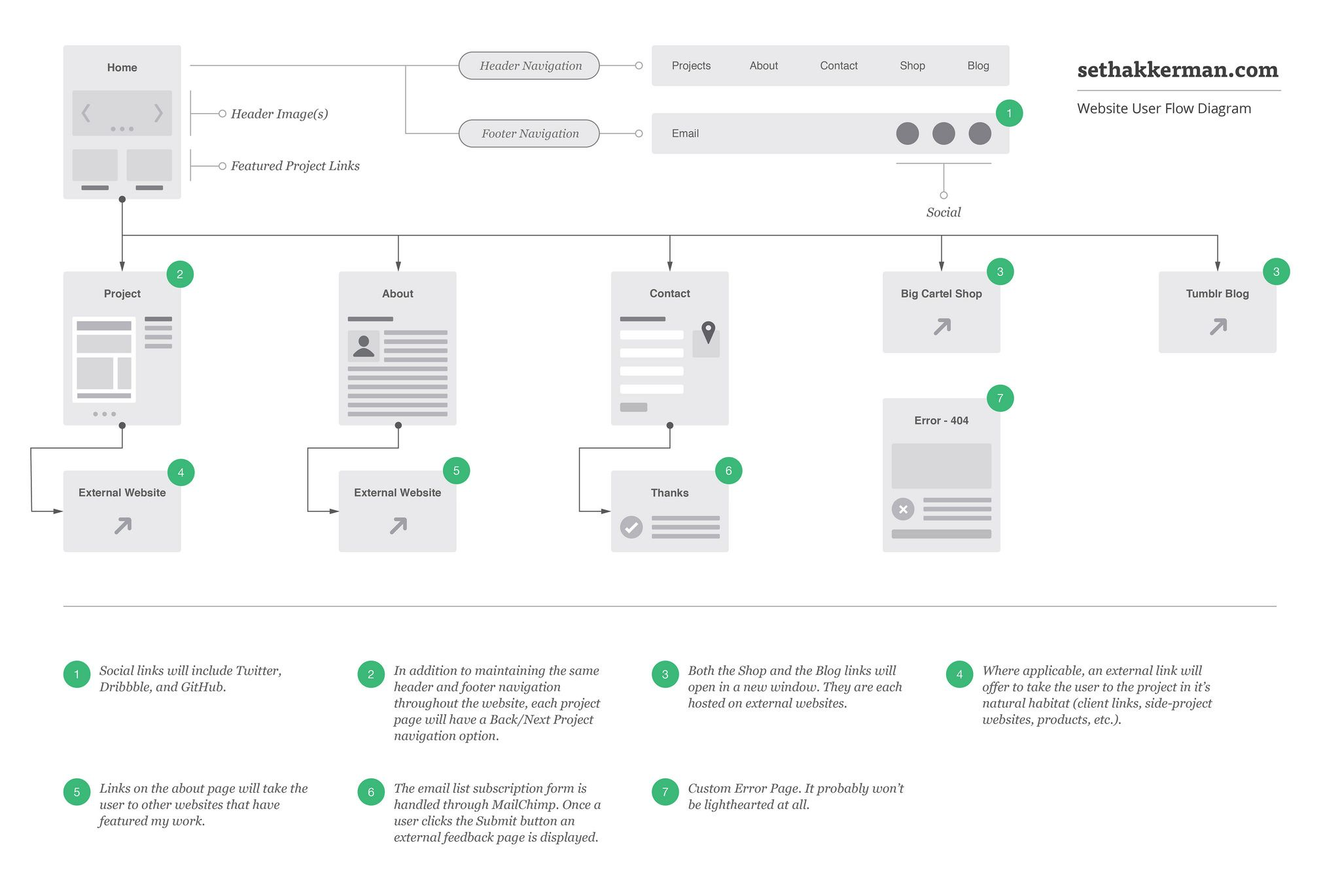 Website User Flow Diagram  U2013 Seth Akkerman  Webdesign