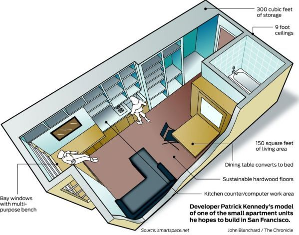 Micro Apartments Currently On The Drawing Board For Nyc 275 300 Ft2 And San Francisco 150 Of Living E Plus Storage