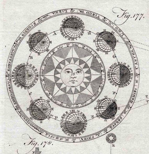 1797 astronomy original antique engraving from encyclopedia britannica - sun and zodiac via Etsy
