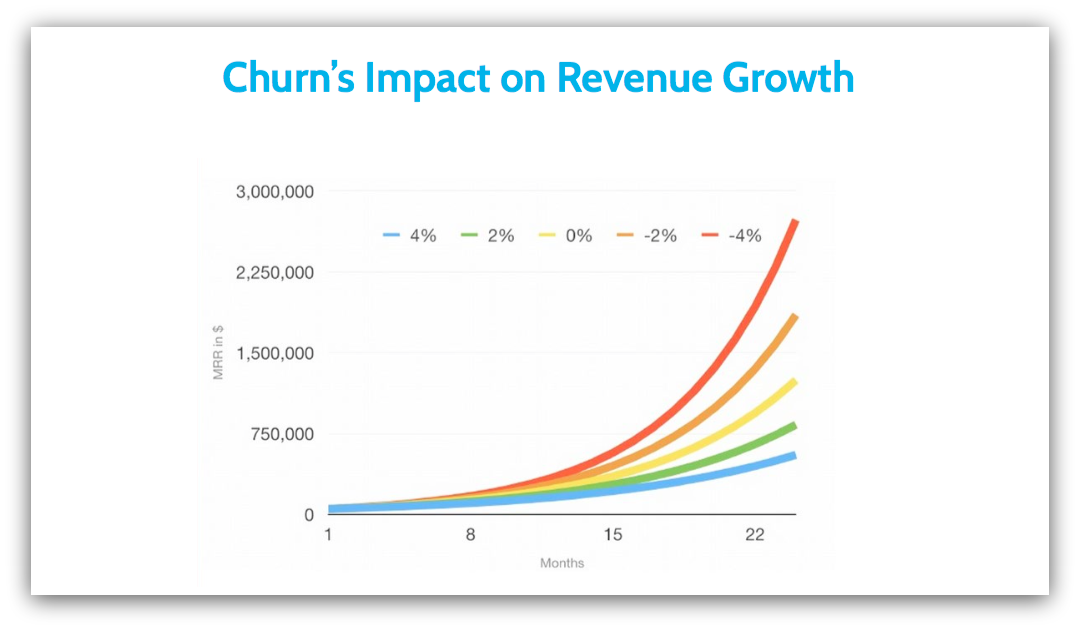 SaaS churn and revenue growth