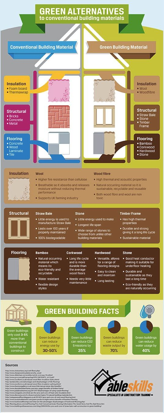 Infographic Build Your Green Dream Home With These Eco Friendly Alternatives To Conventional Building Materials Green Building Materials Green Building Eco Friendly House