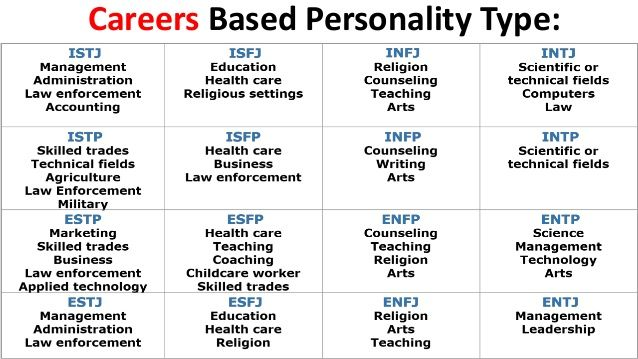 Pin on Myer Briggs Personality Test
