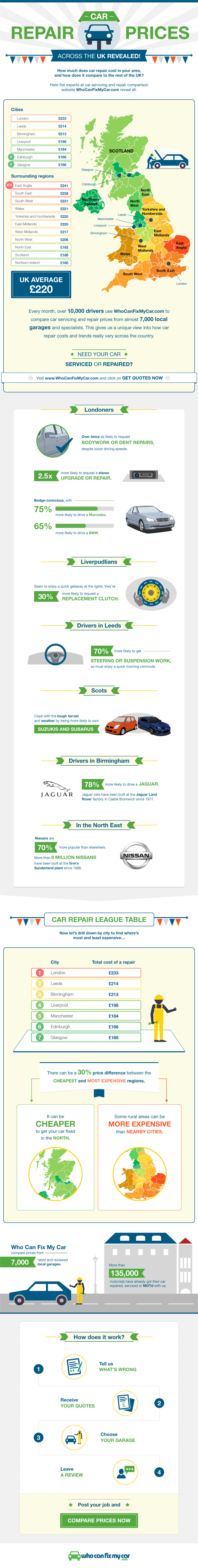 Car Repair Prices Across The UK Revealed #infographic