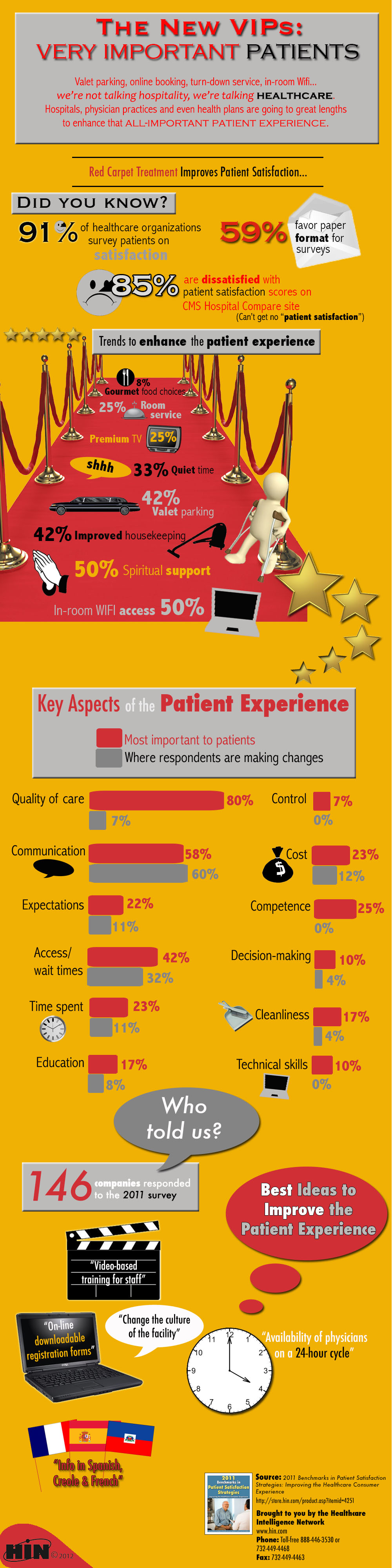 This new infographic from the Healthcare Intelligence Network highlights key trends in the healthcare industry to impress V.I.P.s — Very Important Patients — with its service and care delivery.