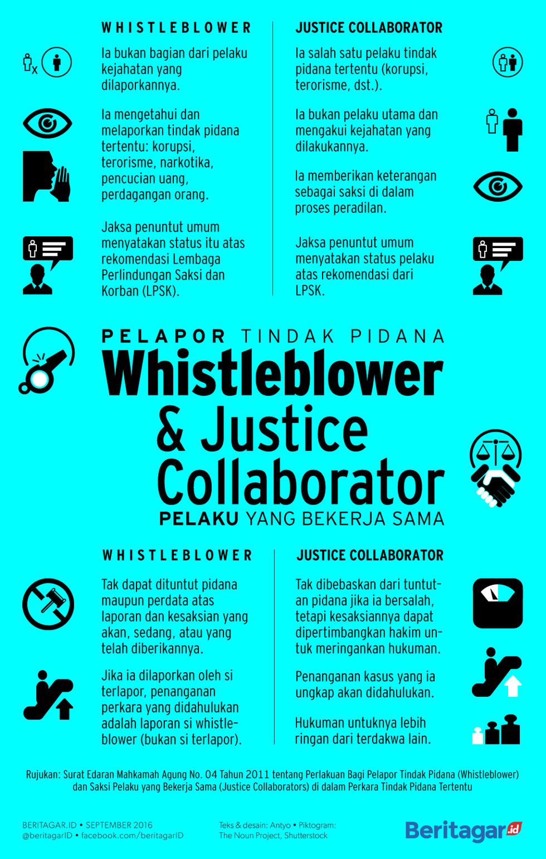 PERLAKUAN | Ada kesamaan dan perbedaan perlakuan hukum terhadap pelapor dan  saksi pelaku dalam kasus kejahatan tertentu.