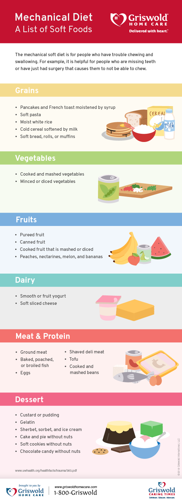 Mechanical Diet List of Soft Foods to Eat [Infographic