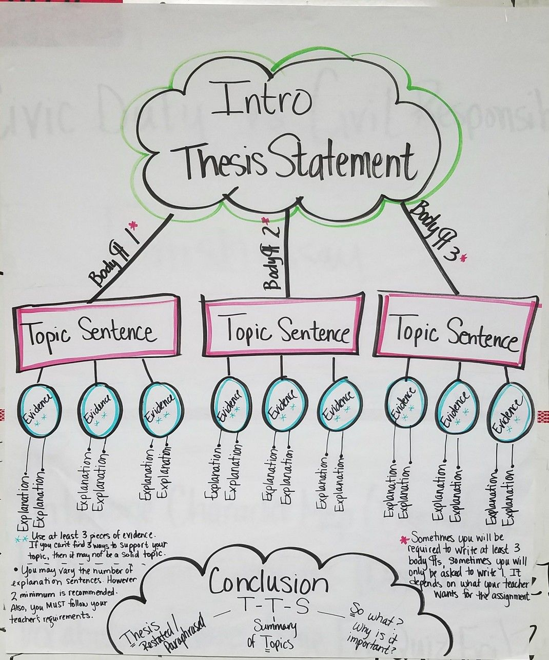 Middle School Thesis Statement Anchor Chart