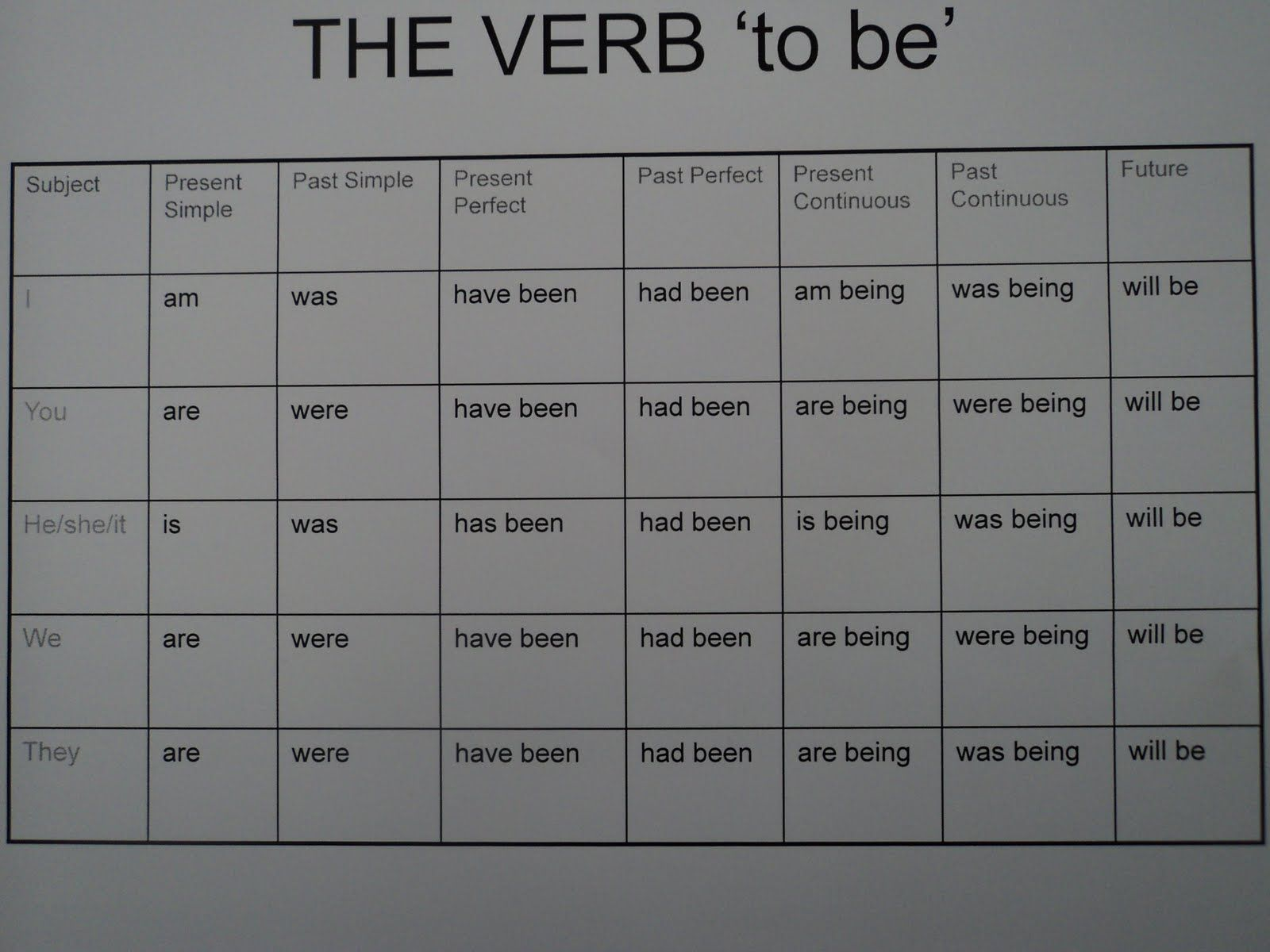 The Verb To Be With Images