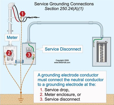 can the ground wire from a ground rod terminate in the meter socket enclosure electrical