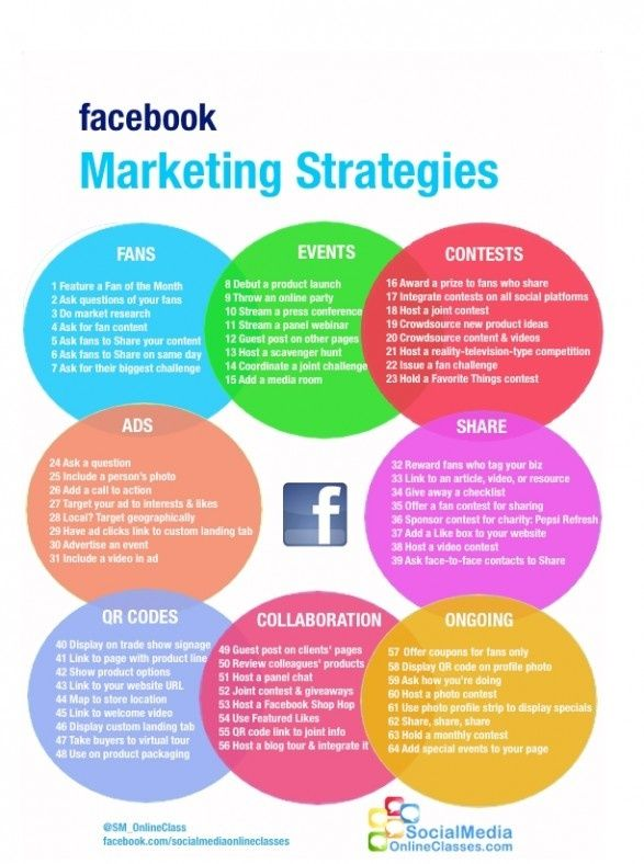 Facebook Marketing Strategies #Infographic Social Media - recruitment strategy
