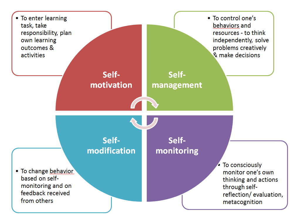 personal learning management array structure Self-management brings organizational structure to an enterprise spontaneously individual colleagues, directed by their personal commercial mission, are principally responsible for organizing their relationships.