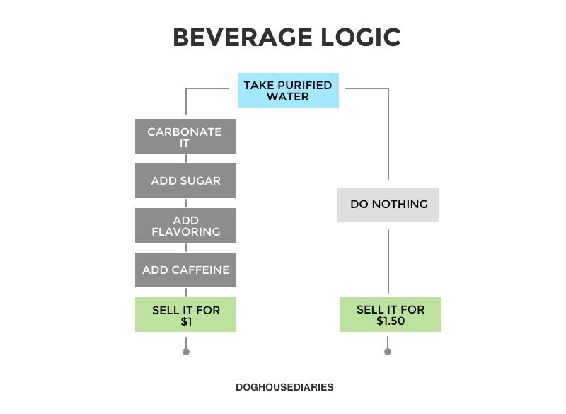 Beverage logic