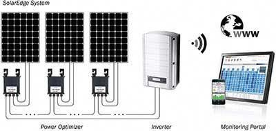 grid-tied solar systems for home power. #solarpanels