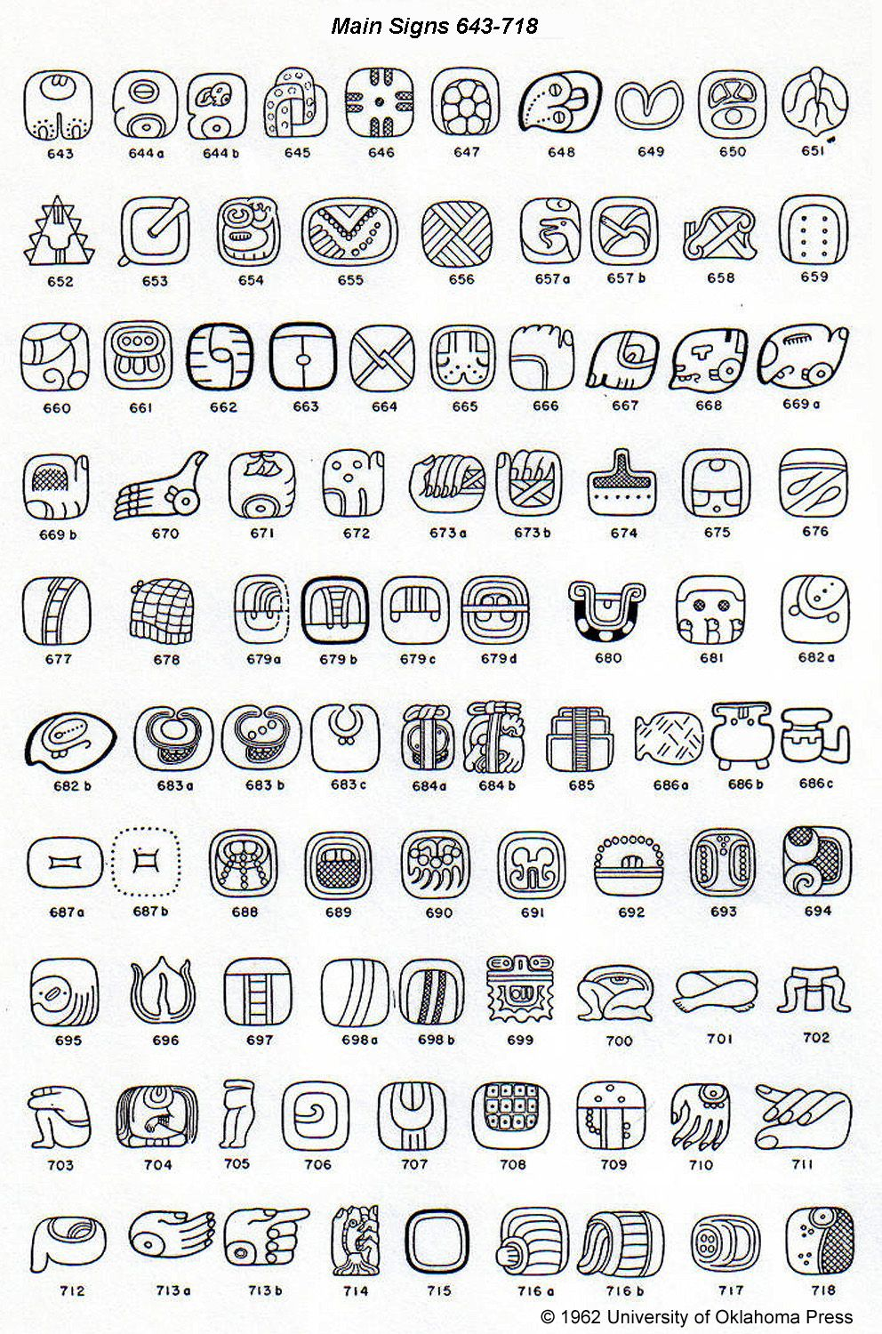 Mayan Hieroglyphs Posted By J Eric S Thompson Arqueo