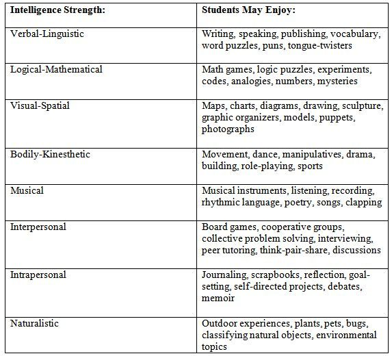 gardners eight intelligences essay The eight different intelligences described by gardner are what he believed to be the eight strengths in which a person can learn gardner believed that because everyone can learn in one of these eight different styles, then they could excel in any of the respective fields.