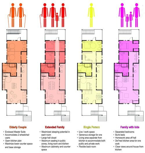 Cascadia Natural Talent Design Competition Winner Imagines New Homes For New Orleans Architecture Plan Apartment Architecture Architecture Presentation