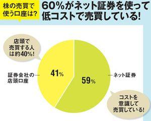 投資で「億」を作った200人超を徹底調査!過半数は年収1000万円未満、ネット証券を使って日本株の大型株を保有など投資行動・思考を大公開!|株式投資で儲ける方法&注目銘柄を大公開!|ザイ・オンライン