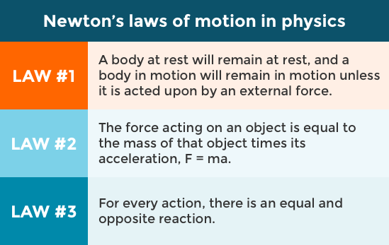 The Three Laws Of Human Behavior Behavioraleconomics Com The Be Hub Newtons Laws Newtons Laws Of Motion Physics Lessons