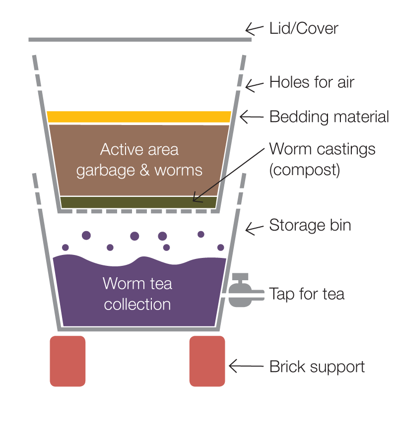 Worm Farm Diagram Diy Projects To Try Pinterest Worm