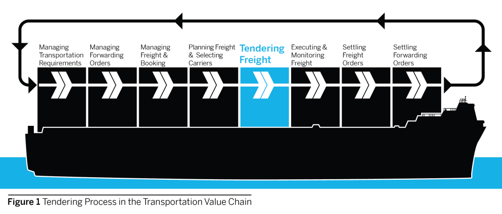 Tendering Process in the Transportation Value Chain