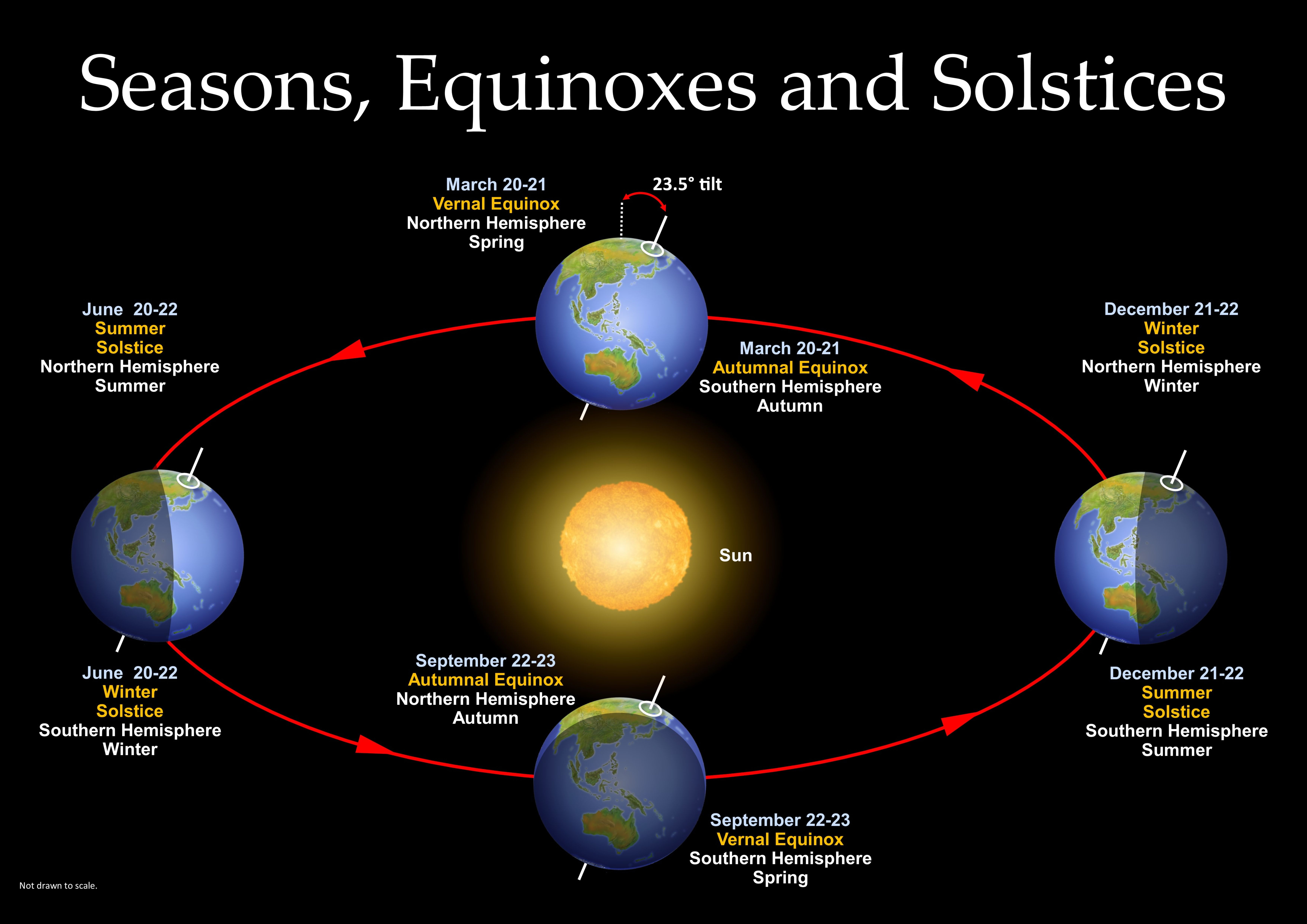 Seasons Equinoxes And Solstices Astronomy Science