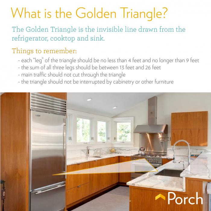 The Golden Triangle Designing an Efficient Kitchen
