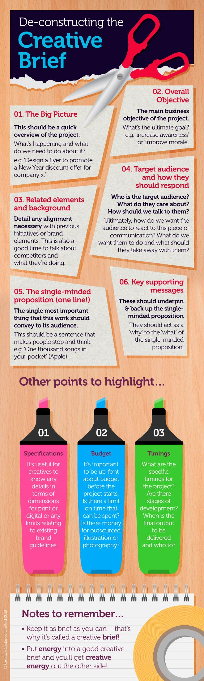 Infographic representation of a Creative Brief. Designed by Creative Cadence Limited. www.creative-cadence.co.uk