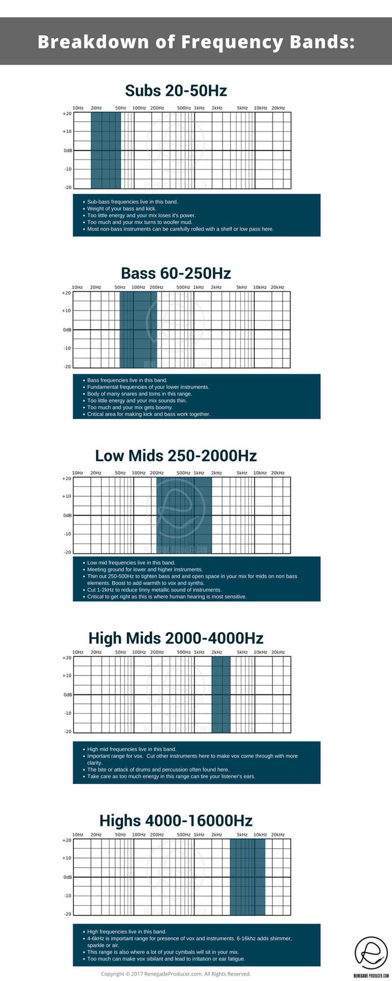 Understanding The Frequency Spectrum The Art Of Mixing Wiring Diagram