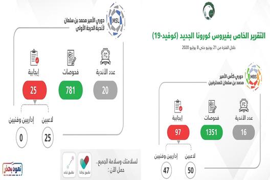 50 إصابة بـكورونا يعلن عنها إتحاد القدم السعودي Map Map Screenshot