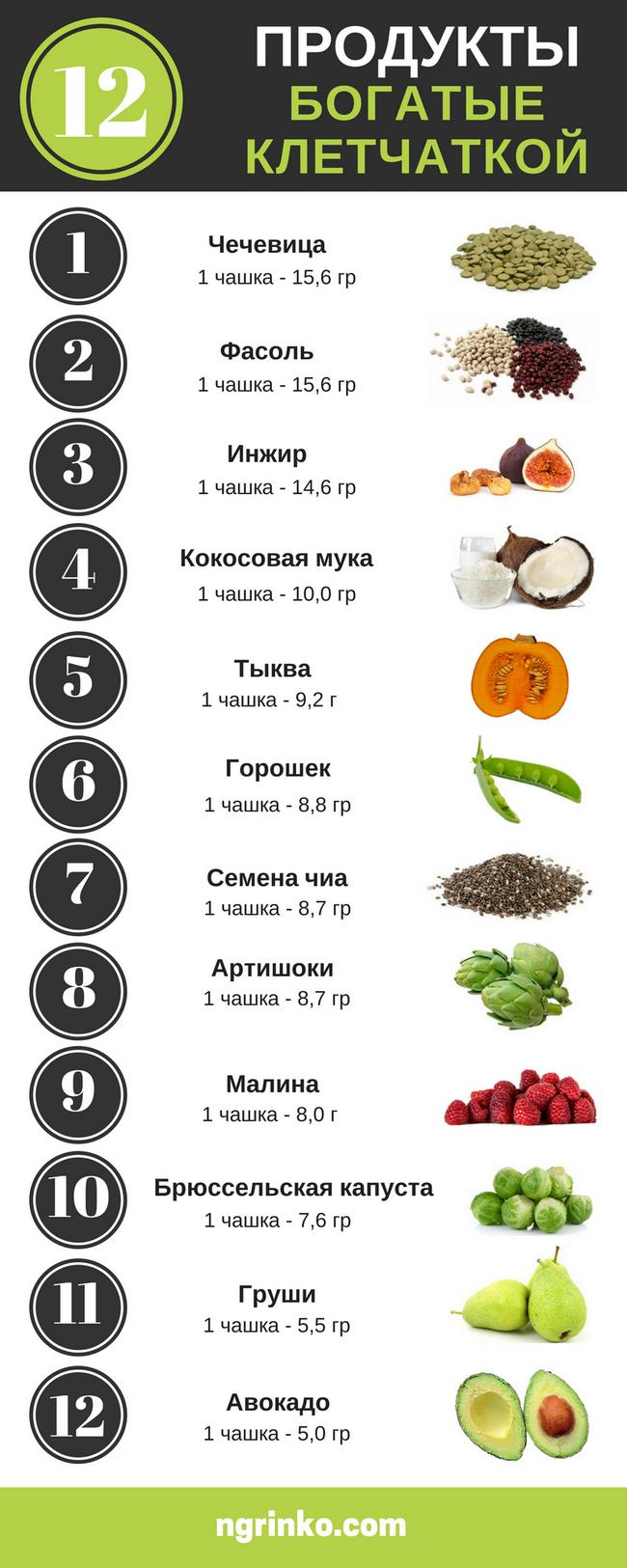 Продукты содержащие клетчатку для похудения список