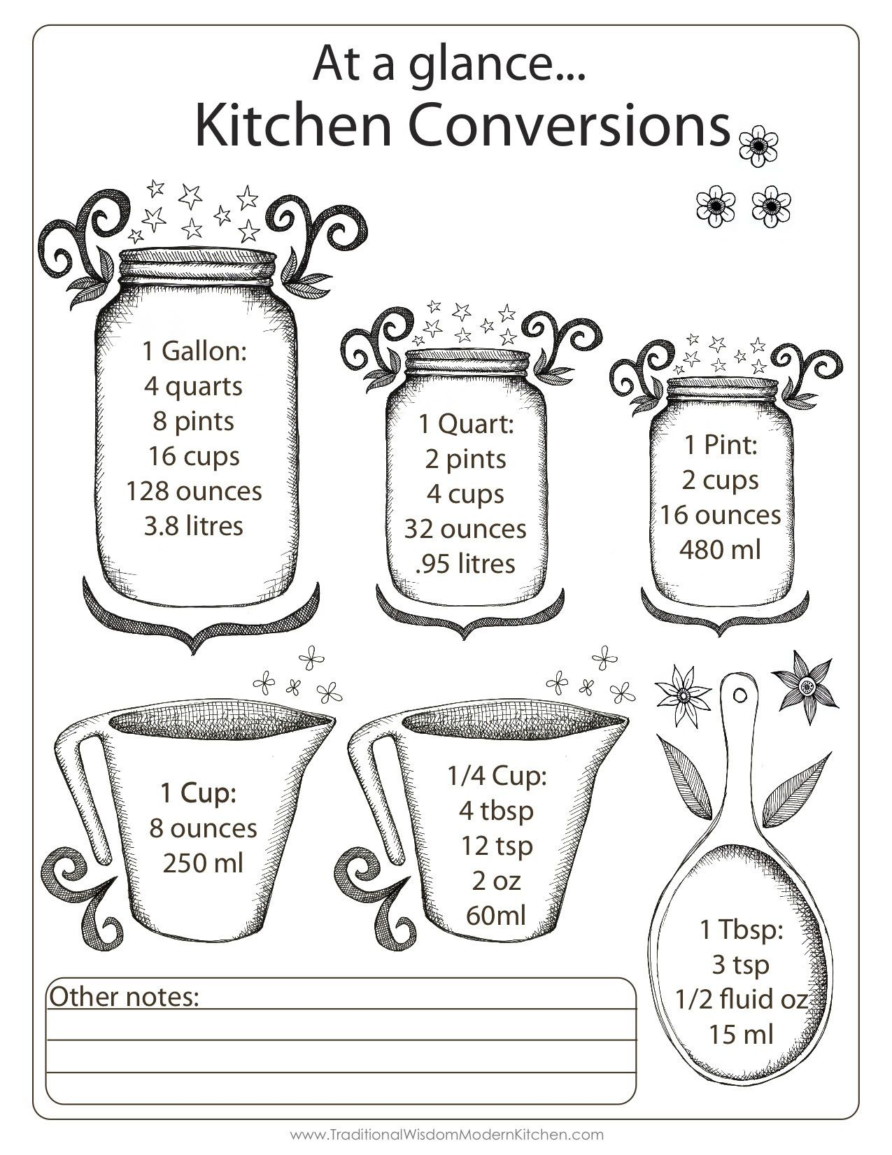 Ml Conversion Chart