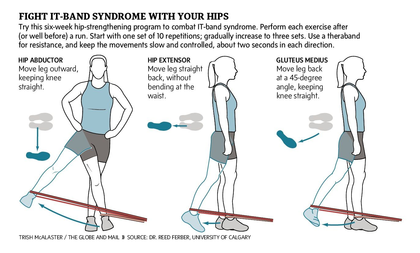 Sweat Science Iliotibial band syndrome, Hip