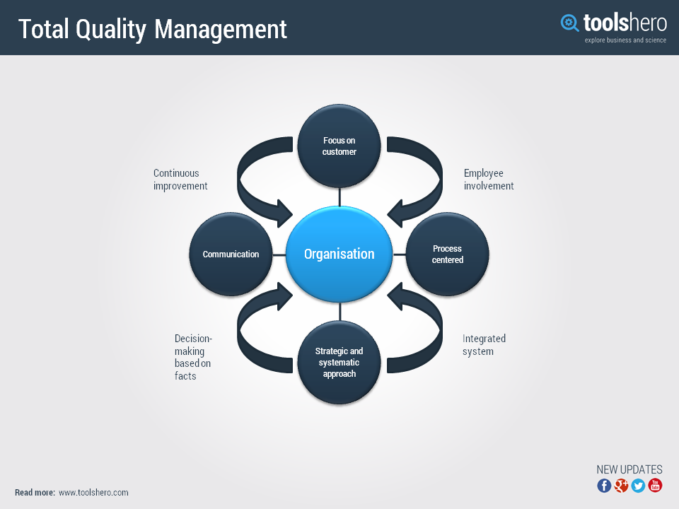 a history of total quality management in the business industry Total quality management for tqm to be successful in the business below is a good description that provides a history of the development of the theory.