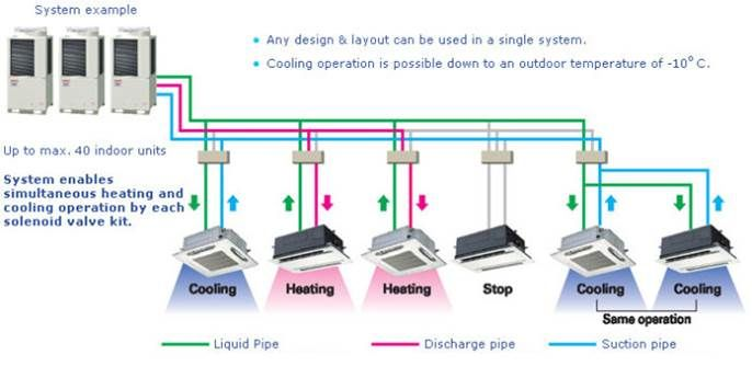 Pin By Rabia Bagh On Achitecture Hvac Work Refrigeration And Air Conditioning Variable Refrigerant Flow