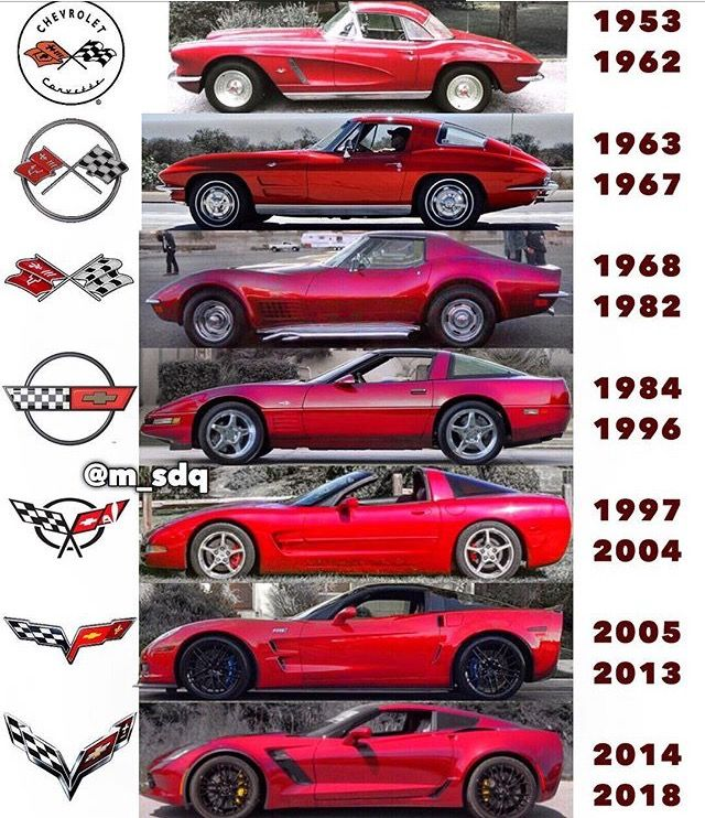 Generations Vintage Muscle Cars Chevy Corvette Fancy Cars