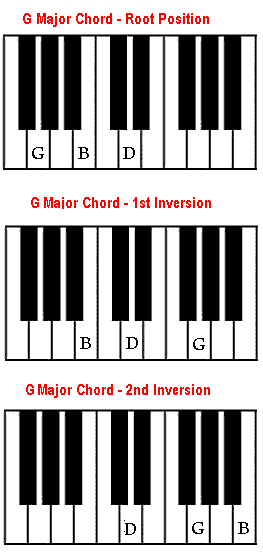 Chord Inversions The Notes Within A Chord Can Be Played In A